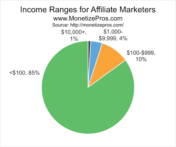 "Very few affiliates fit the definition of a ""super affiliate"". There's no hard and fast rule, but I'd say you're a ""super affiliate"" if you're bringing in five figures via affiliate marketing each month. A few percent of affiliates can make a full time living with affiliate marketing, but the vast majority of affiliates are lucky to be able to earn minimum wage (or even buy a few latte's with their earnings each month)."