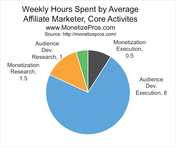 "One of the main levers you have as an affiliate is your time prioritization. Unfortunately, many affiliates prioritize work activities which they find relatively pleasurable, rather than prioritizing work activities that unlock material revenue growth. In short: too much time is spent ""reading about"" vs. doing, and too much time is spent on SEO, social media, etc. vs. on monetization activities."