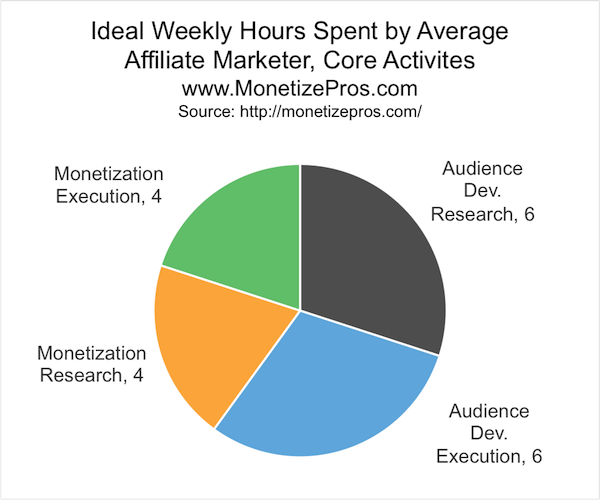 A better allocation of time will be more balanced. More doing, less research (though, keeping up with current techniques and technology is important). And, most likely, increased time allocated to monetization--although it probably makes sense to still spend a slight majority of your time developing traffic, even if you allocate many more hours to monetization improvement.